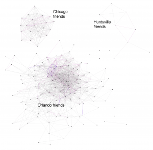 A visualization of my social networks, based on Facebook data.  Image generated by Nexus Friend Grapher (http://nexus.ludios.net)