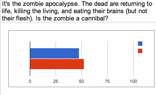 "This was the most controversial question.  Is a zombie (a dead human) capable of cannibalism?  The answers split almost evenly, with 52.2% of you saying, ""no,"" and 47.8% believing that it is cannibalism."
